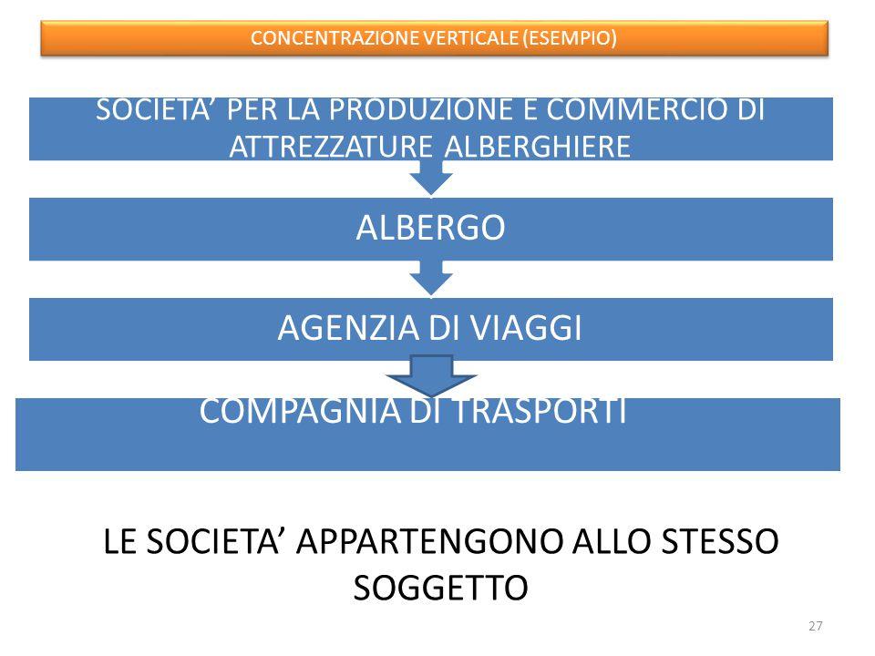 AGENZIA DI VIAGGI ALBERGO SOCIETA' PER LA PRODUZIONE E COMMERCIO DI ATTREZZATURE ALBERGHIERE COMPAGNIA DI TRASPORTI CONCENTRAZIONE VERTICALE (ESEMPIO) LE SOCIETA' APPARTENGONO ALLO STESSO SOGGETTO 27