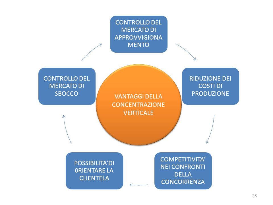 CONTROLLO DEL MERCATO DI APPROVVIGIONA MENTO RIDUZIONE DEI COSTI DI PRODUZIONE COMPETITIVITA' NEI CONFRONTI DELLA CONCORRENZA POSSIBILITA'DI 0RIENTARE LA CLIENTELA CONTROLLO DEL MERCATO DI SBOCCO VANTAGGI DELLA CONCENTRAZIONE VERTICALE 28