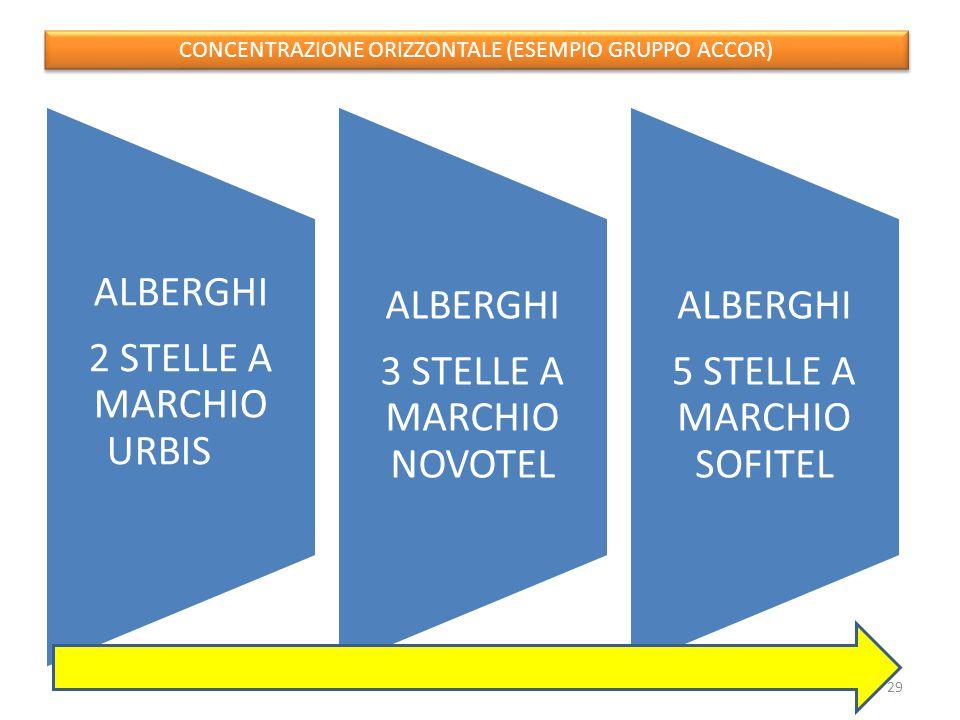 ALBERGHI 2 STELLE A MARCHIO URBIS ALBERGHI 3 STELLE A MARCHIO NOVOTEL ALBERGHI 5 STELLE A MARCHIO SOFITEL CONCENTRAZIONE ORIZZONTALE (ESEMPIO GRUPPO ACCOR) 29