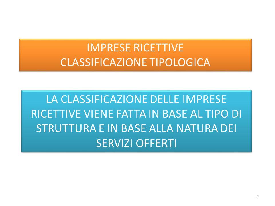 LA CLASSIFICAZIONE DELLE IMPRESE RICETTIVE VIENE FATTA IN BASE AL TIPO DI STRUTTURA E IN BASE ALLA NATURA DEI SERVIZI OFFERTI IMPRESE RICETTIVE CLASSIFICAZIONE TIPOLOGICA IMPRESE RICETTIVE CLASSIFICAZIONE TIPOLOGICA 4