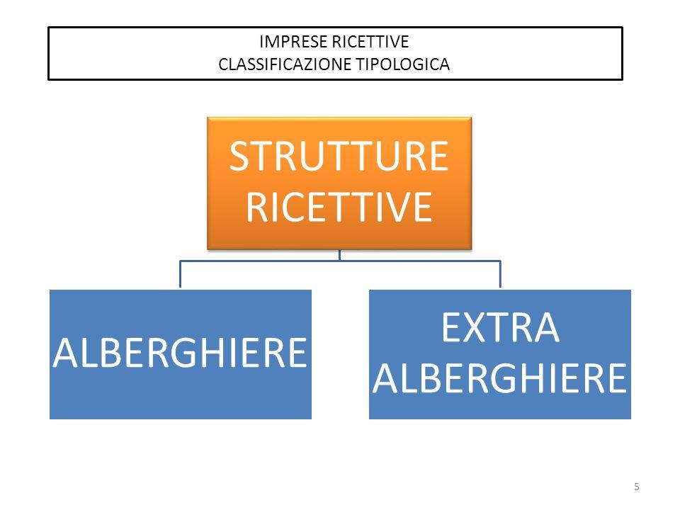 STRUTTURE RICETTIVE ALBERGHIERE EXTRA ALBERGHIERE IMPRESE RICETTIVE CLASSIFICAZIONE TIPOLOGICA 5