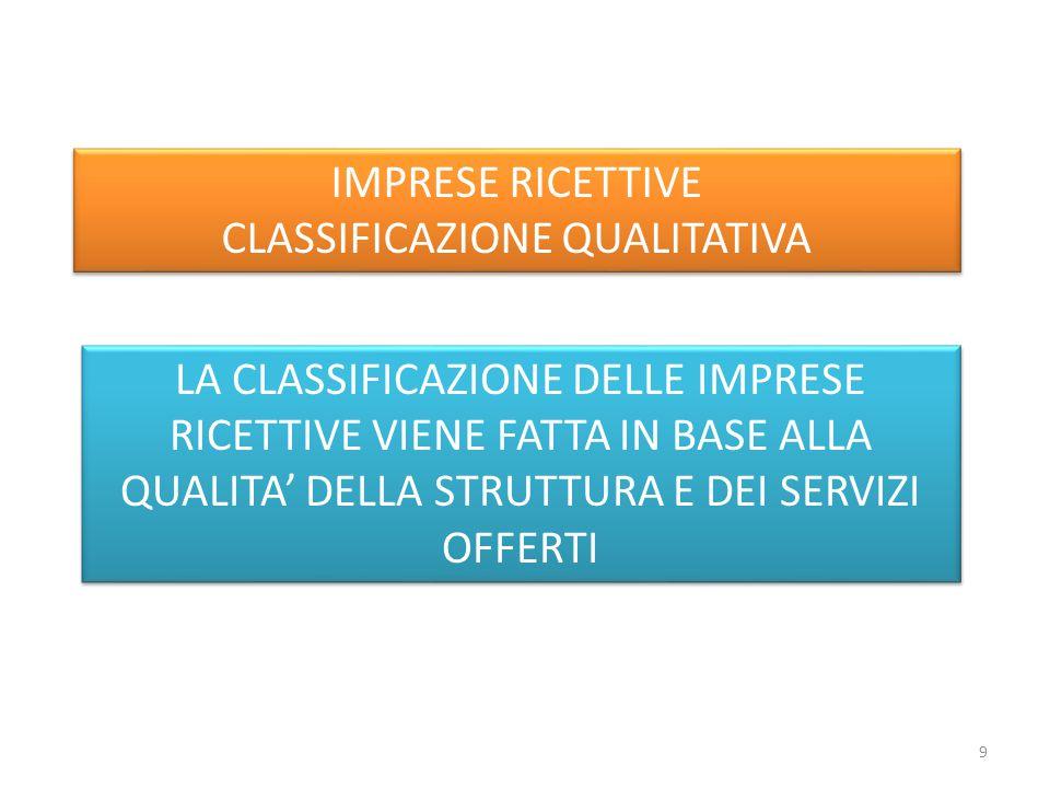 IMPRESE RICETTIVE CLASSIFICAZIONE QUALITATIVA IMPRESE RICETTIVE CLASSIFICAZIONE QUALITATIVA LA CLASSIFICAZIONE DELLE IMPRESE RICETTIVE VIENE FATTA IN BASE ALLA QUALITA' DELLA STRUTTURA E DEI SERVIZI OFFERTI 9