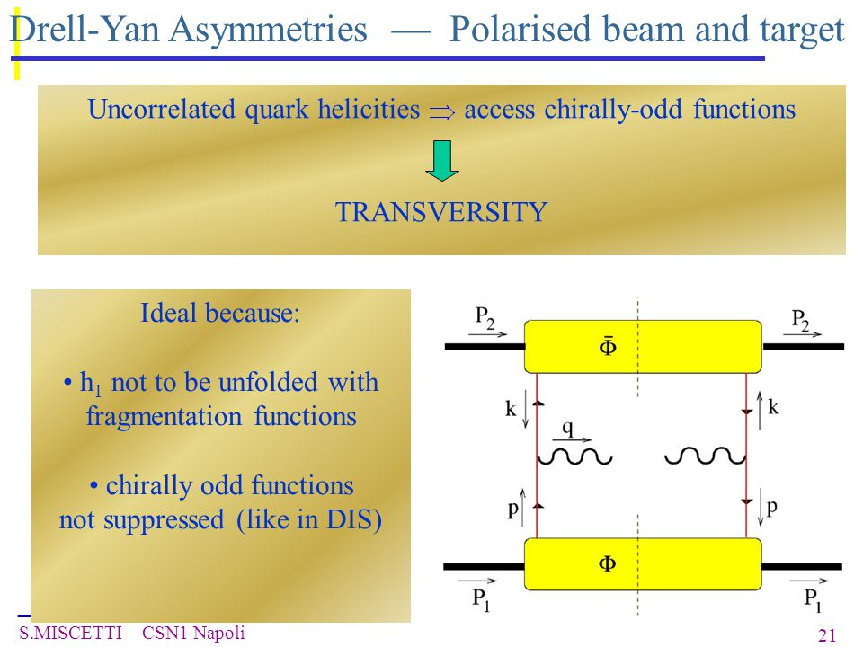 S.MISCETTI CSN1 Napoli 21 Uncorrelated quark helicities access chirally-odd functions TRANSVERSITY Drell-Yan Asymmetries — Polarised beam and target Ideal because: h 1 not to be unfolded with fragmentation functions chirally odd functions not suppressed (like in DIS)