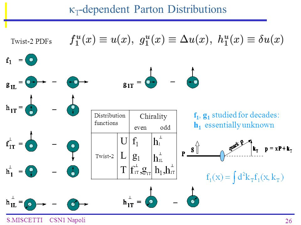 S.MISCETTI CSN1 Napoli 26 f 1, g 1 studied for decades: h 1 essentially unknown Twist-2 PDFs κ T -dependent Parton Distributions Distribution functions Chirality even odd Twist-2 ULTULT f 1 g 1,h1,h1,