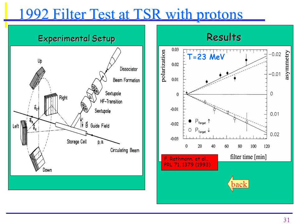 31 1992 Filter Test at TSR with protons Experimental Setup Results F.