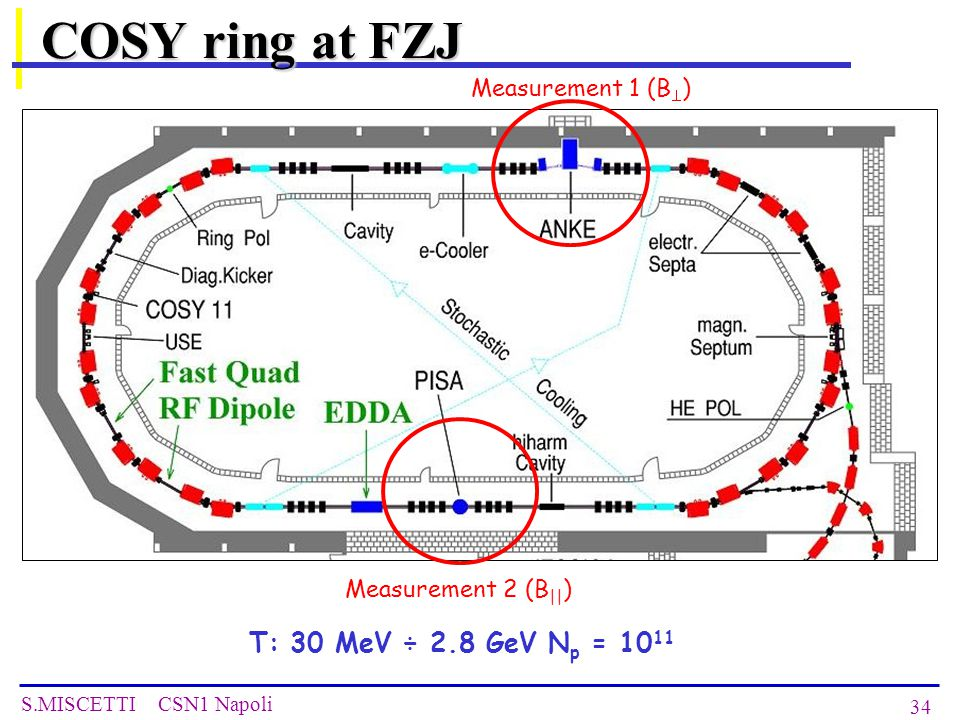 S.MISCETTI CSN1 Napoli 34 COSY ring at FZJ Measurement 1 (B  ) Measurement 2 (B || ) T: 30 MeV ÷ 2.8 GeV N p = 10 11
