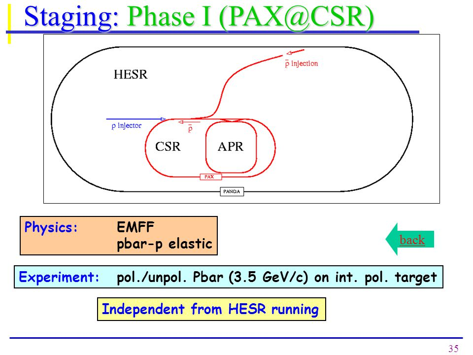 35 Staging: Phase I (PAX@CSR) Physics:EMFF pbar-p elastic Experiment: pol./unpol. Pbar (3.5 GeV/c) on int. pol. target Independent from HESR running b