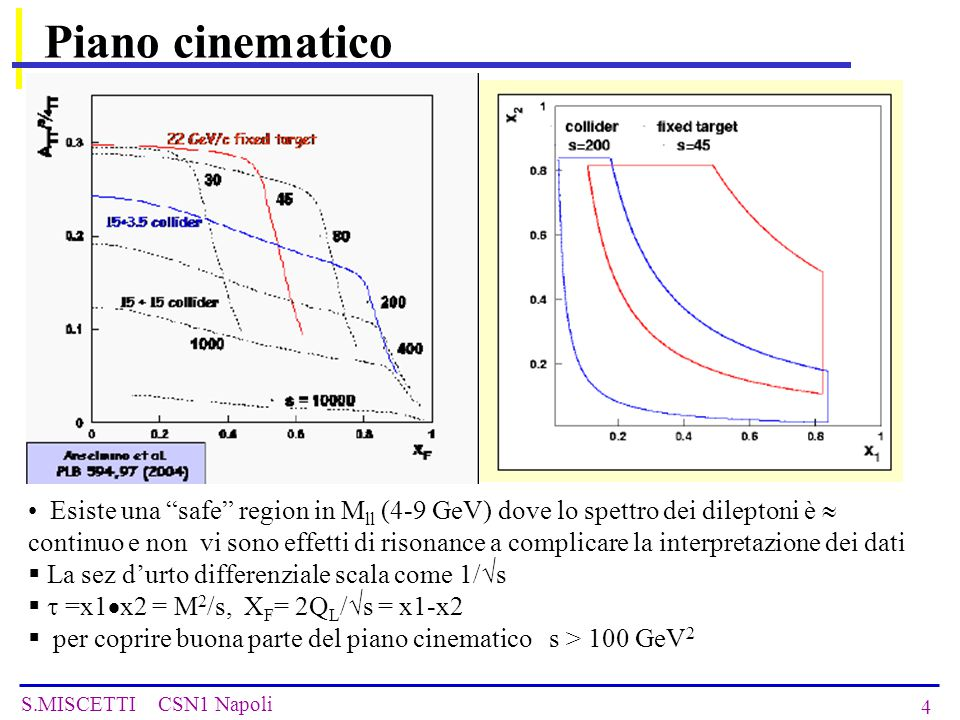 S.MISCETTI CSN1 Napoli 25 Alternative GSI solution Luminosity comparable to external target → KEY ISSUE dilution factor f~1 difficult to achieve polarisation P p ~ 0.85 required achievable with present HESR performances (15 GeV/c) only transverse asymmetries can be measured p ↑ -beam required polarisation proton source and acceleration scheme preserving polarisation no additional beam extraction lines needed EXPERIMENTAL SETUP COMPLETELY DIFFERENT HESR collider polarised p and beams back