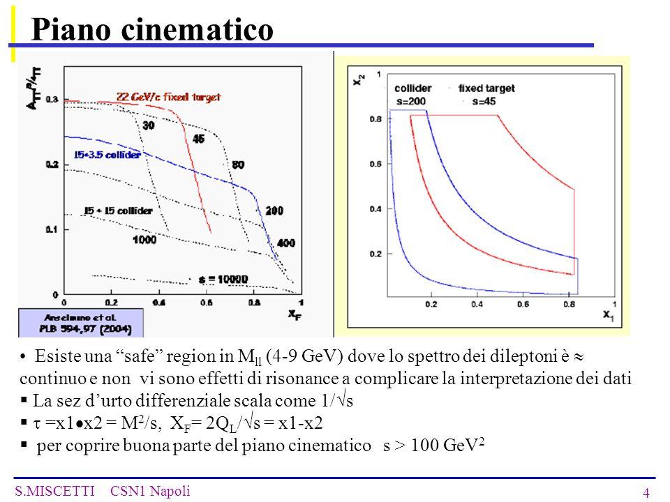 S.MISCETTI CSN1 Napoli 4 Piano cinematico Esiste una safe region in M ll (4-9 GeV) dove lo spettro dei dileptoni è  continuo e non vi sono effetti di risonance a complicare la interpretazione dei dati  La sez d'urto differenziale scala come 1/ √ s   =x1  x2 = M 2 /s, X F = 2Q L / √ s = x1-x2  per coprire buona parte del piano cinematico s > 100 GeV 2