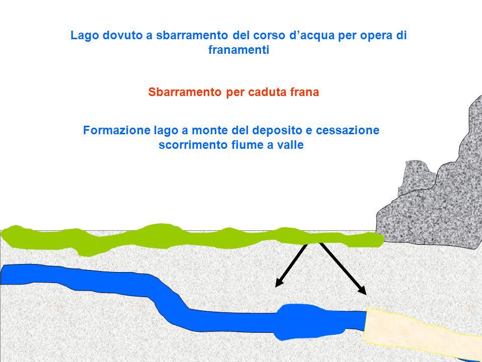 Lago dovuto a sbarramento del corso d'acqua per opera di franamenti Sbarramento per caduta frana Formazione lago a monte del deposito e cessazione scorrimento fiume a valle