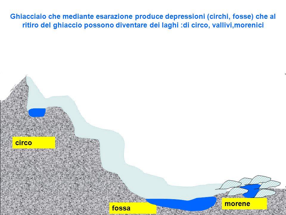 Ghiacciaio che mediante esarazione produce depressioni (circhi, fosse) che al ritiro del ghiaccio possono diventare dei laghi :di circo, vallivi,morenici circo fossa morene