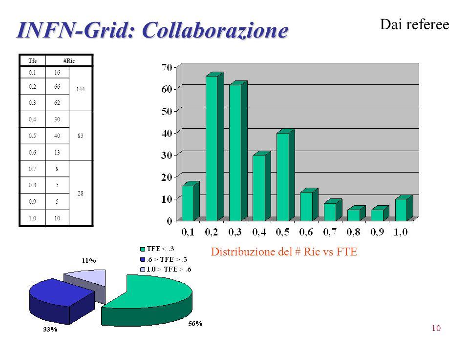 10 Tfe#Ric 0.116 144 0.266 0.362 0.430 83 0.540 0.613 0.78 28 0.85 0.95 1.010 Distribuzione del # Ric vs FTE INFN-Grid: Collaborazione Dai referee