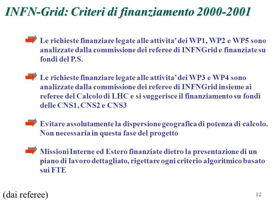 12 INFN-Grid: Criteri di finanziamento 2000-2001 Le richieste finanziare legate alle attivita' dei WP1, WP2 e WP5 sono analizzate dalla commissione dei referee di INFNGrid e finanziate su fondi del P.S.