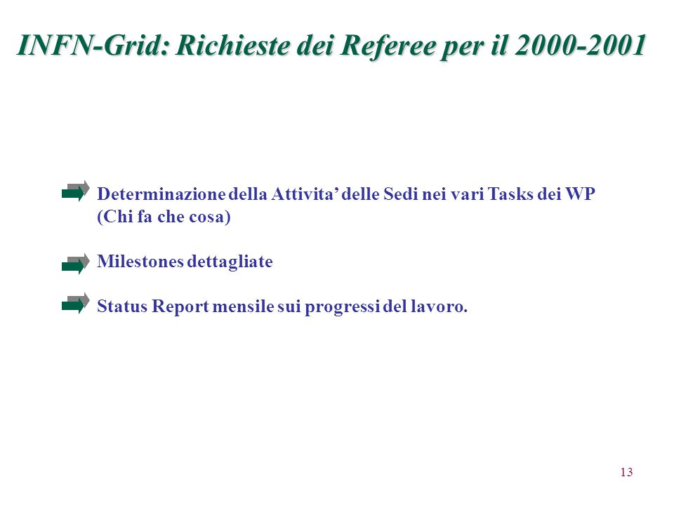 13 INFN-Grid: Richieste dei Referee per il 2000-2001 Determinazione della Attivita' delle Sedi nei vari Tasks dei WP (Chi fa che cosa) Milestones dettagliate Status Report mensile sui progressi del lavoro.