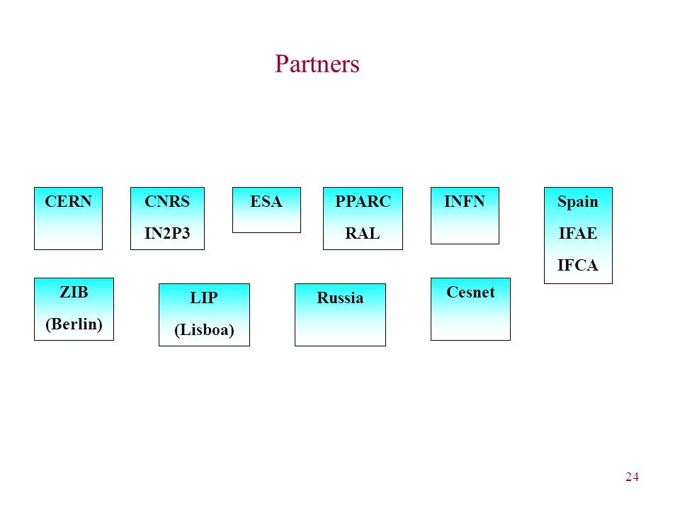 24 Partners ZIB (Berlin) PPARC RAL CNRS IN2P3 Cesnet CERNINFNSpain IFAE IFCA ESA LIP (Lisboa) Russia