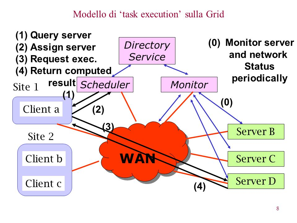 8 Modello di 'task execution' sulla Grid Client b Client c Client a Site 1 Site 2 Server B Directory Service Server C Server D SchedulerMonitor WAN (0) Monitor server and network Status periodically (1) (2) (3) (4) (1)Query server (2)Assign server (3)Request exec.