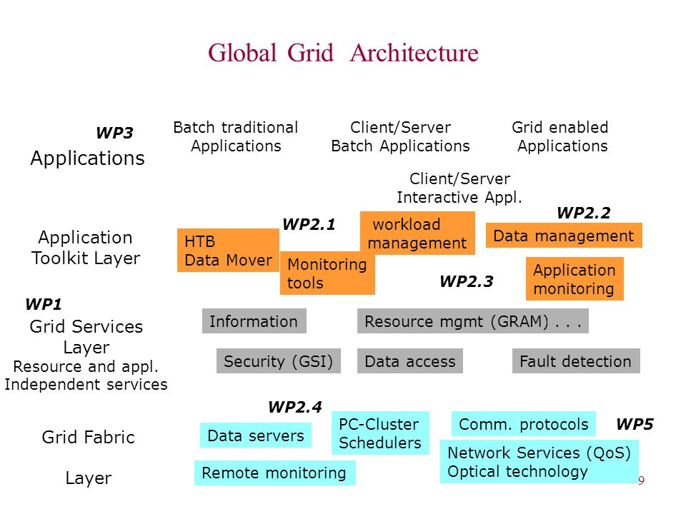 9 Global Grid Architecture Grid Fabric Layer Applications Comm.