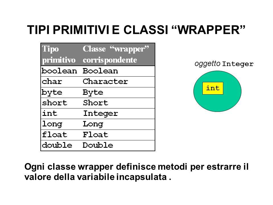 """TIPI PRIMITIVI E CLASSI """"WRAPPER"""" Ogni classe wrapper definisce metodi per estrarre il valore della variabile incapsulata. int oggetto Integer"""