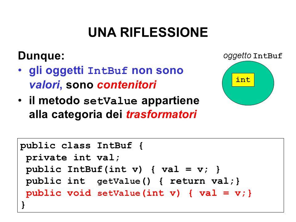 UNA RIFLESSIONE Dunque: gli oggetti IntBuf non sono valori, sono contenitori il metodo setValue appartiene alla categoria dei trasformatori int oggetto IntBuf public class IntBuf { private int val; public IntBuf(int v) { val = v; } public int getValue () { return val;} public void setValue (int v) { val = v;} }