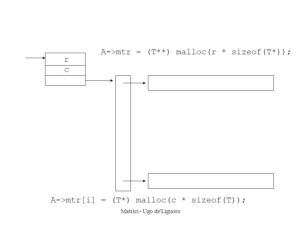 Matrici - Ugo de'Liguoro A->mtr = (T**) malloc(r * sizeof(T*)); A->mtr[i] = (T*) malloc(c * sizeof(T)); r c