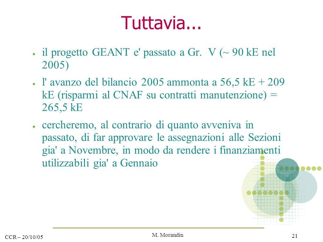 M. Morandin 21 CCR – 20/10/05 Tuttavia... ● il progetto GEANT e' passato a Gr. V (~ 90 kE nel 2005) ● l' avanzo del bilancio 2005 ammonta a 56,5 kE +