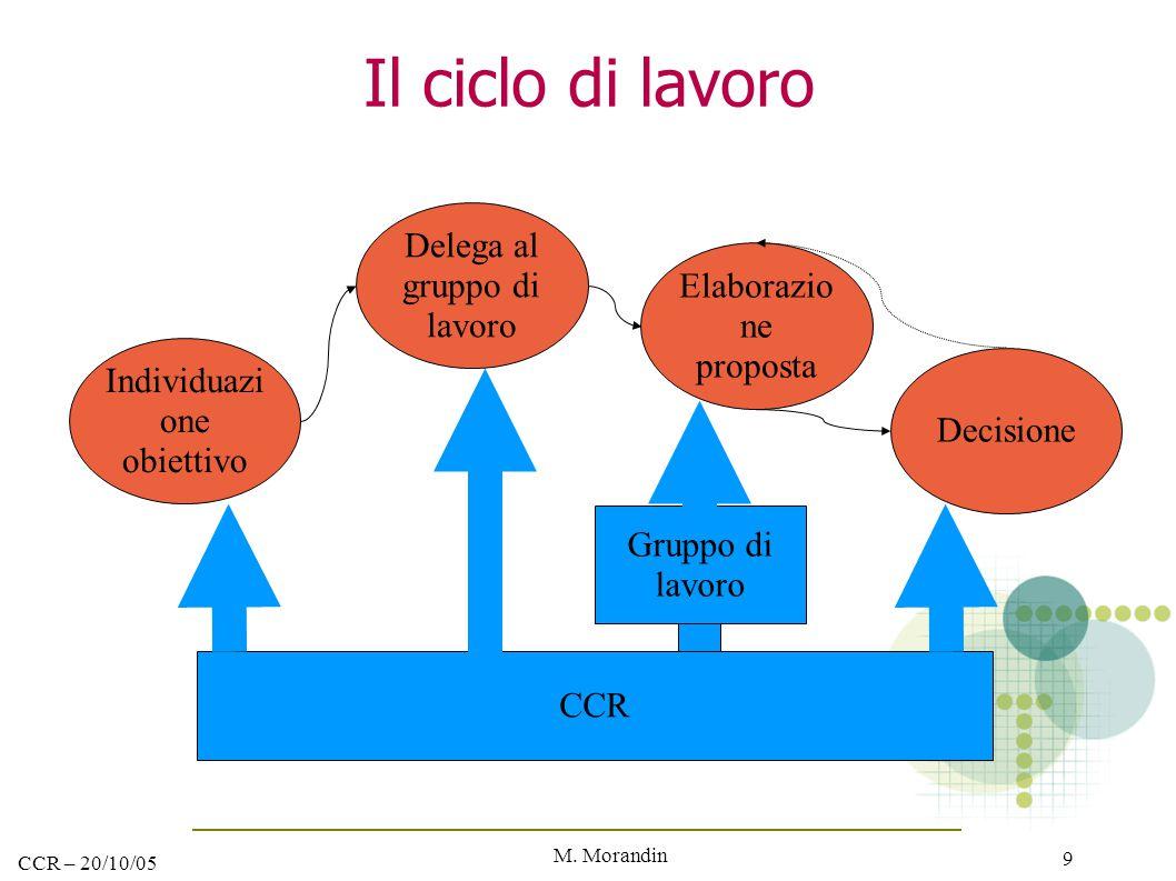 M. Morandin 9 CCR – 20/10/05 Il ciclo di lavoro CCR Delega al gruppo di lavoro Decisione Elaborazio ne proposta Gruppo di lavoro Individuazi one obiet