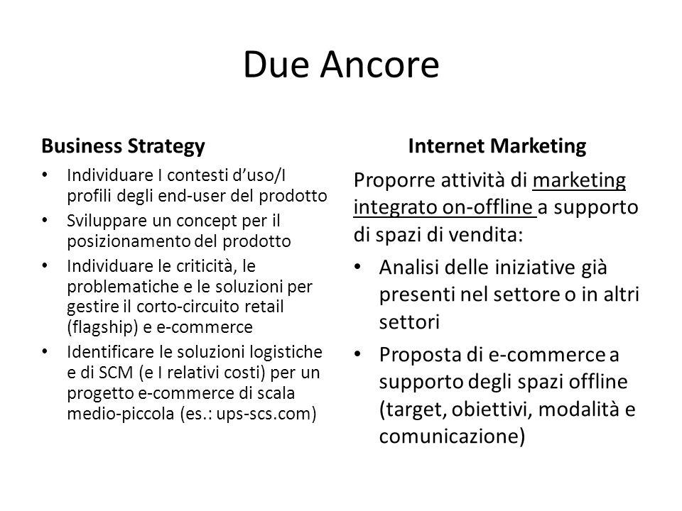 Due Ancore Business Strategy Individuare I contesti d'uso/I profili degli end-user del prodotto Sviluppare un concept per il posizionamento del prodot