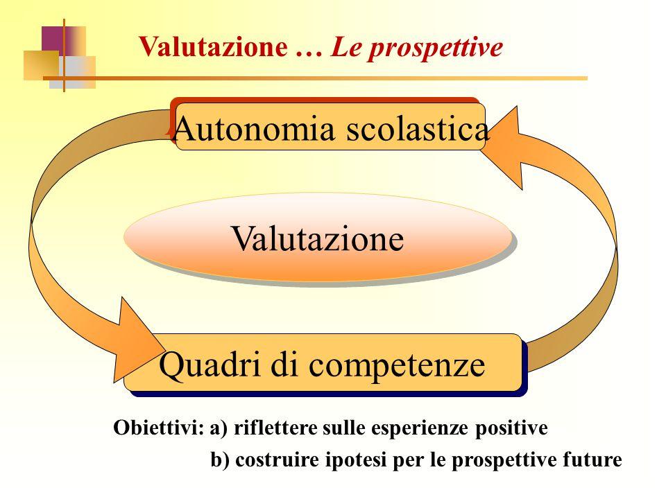 Quadri di competenze Valutazione Autonomia scolastica Valutazione … Le prospettive Obiettivi: a) riflettere sulle esperienze positive b) costruire ipo