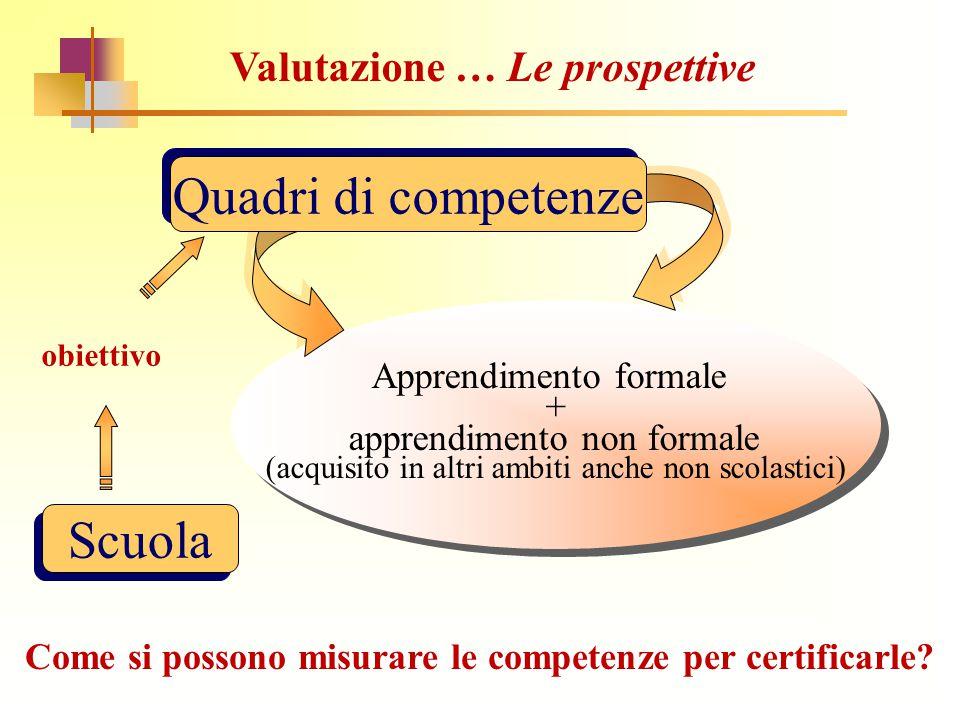 Apprendimento formale + apprendimento non formale (acquisito in altri ambiti anche non scolastici) Apprendimento formale + apprendimento non formale (