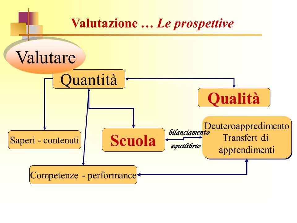 Quantità Valutare Scuola Competenze - performance Saperi - contenuti Qualità Deuteroappredimento Transfert di apprendimenti Deuteroappredimento Transf