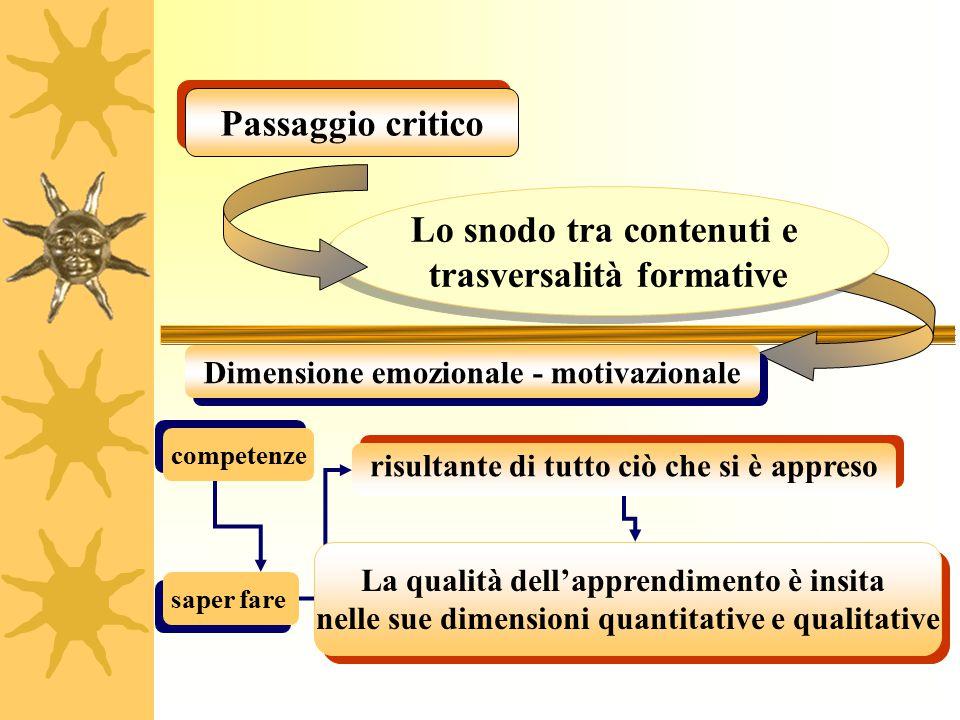 Lo snodo tra contenuti e trasversalità formative Lo snodo tra contenuti e trasversalità formative Dimensione emozionale - motivazionale competenze ris