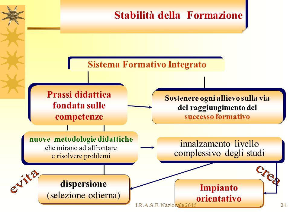 21 Stabilità della Formazione Sostenere ogni allievo sulla via del raggiungimento del successo formativo Prassi didattica fondata sulle competenze dis