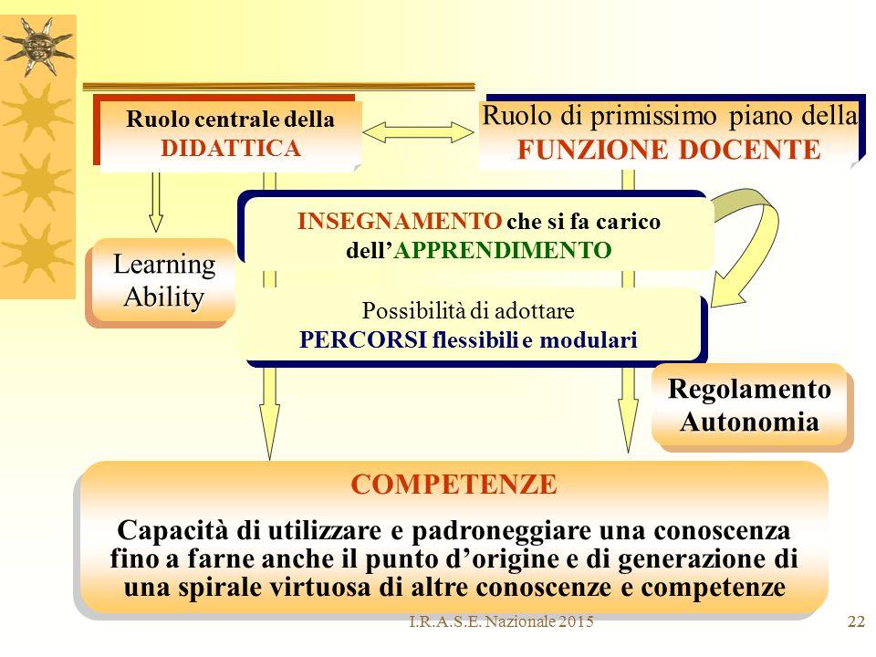 22 Learning Ability Ruolo centrale della DIDATTICA Ruolo centrale della DIDATTICA Ruolo di primissimo piano della FUNZIONE DOCENTE Ruolo di primissimo