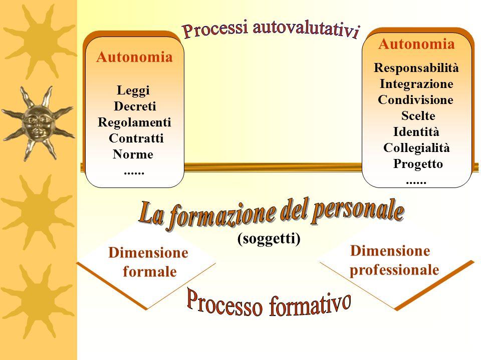 Autonomia Leggi Decreti Regolamenti Contratti Norme...... Autonomia Leggi Decreti Regolamenti Contratti Norme...... Autonomia Responsabilità Integrazi