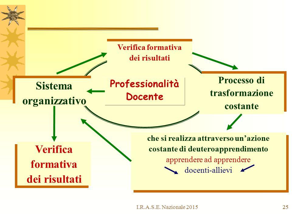 25 Professionalità Docente Sistema organizzativo Sistema organizzativo Processo di trasformazione costante Processo di trasformazione costante Verific