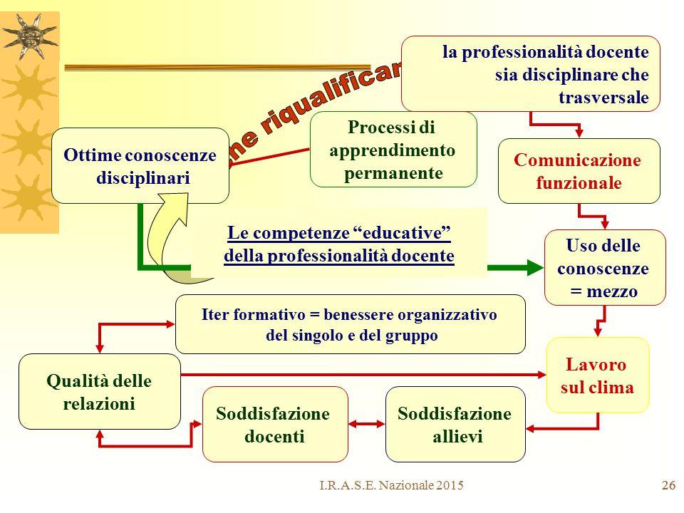 26 Processi di apprendimento permanente Ottime conoscenze disciplinari la professionalità docente sia disciplinare che trasversale Comunicazione funzi