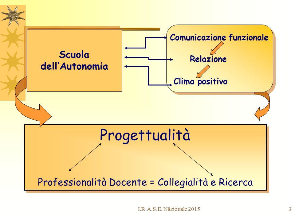 33 Progettualità Professionalità Docente = Collegialità e Ricerca Progettualità Professionalità Docente = Collegialità e Ricerca Scuola dell'Autonomia