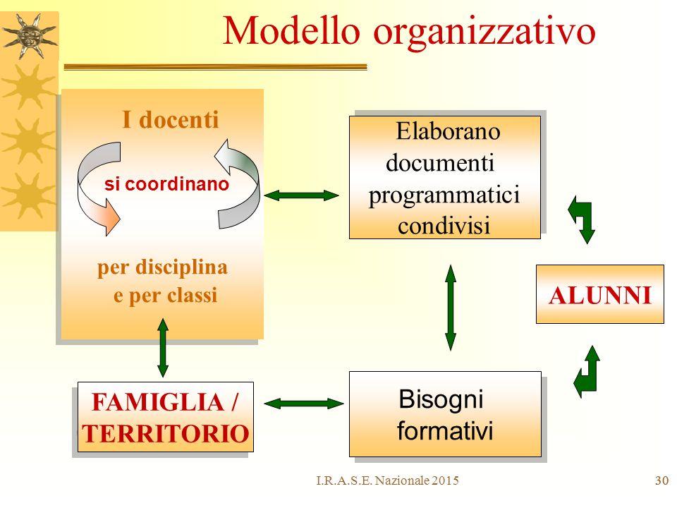 30 per disciplina e per classi I docenti ALUNNI Elaborano documenti programmatici condivisi Elaborano documenti programmatici condivisi si coordinano