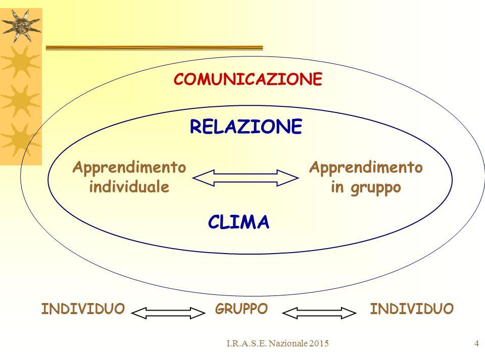 4 COMUNICAZIONE RELAZIONE Apprendimento individuale Apprendimento in gruppo CLIMA INDIVIDUO GRUPPO I.R.A.S.E. Nazionale 2015