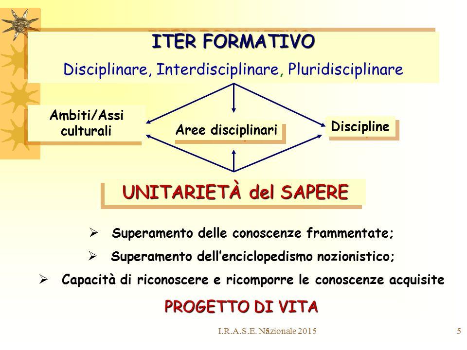 55 ITER FORMATIVO Disciplinare, Interdisciplinare, Pluridisciplinare ITER FORMATIVO Disciplinare, Interdisciplinare, Pluridisciplinare Ambiti/Assi cul