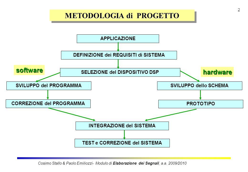 2 METODOLOGIA di PROGETTO SVILUPPO del PROGRAMMA CORREZIONE del PROGRAMMA SVILUPPO dello SCHEMA PROTOTIPO software APPLICAZIONE DEFINIZIONE dei REQUISITI di SISTEMA SELEZIONE del DISPOSITIVO DSP INTEGRAZIONE del SISTEMA TEST e CORREZIONE del SISTEMA hardware Cosimo Stallo & Paolo Emiliozzi- Modulo di Elaborazione dei Segnali, a.a.
