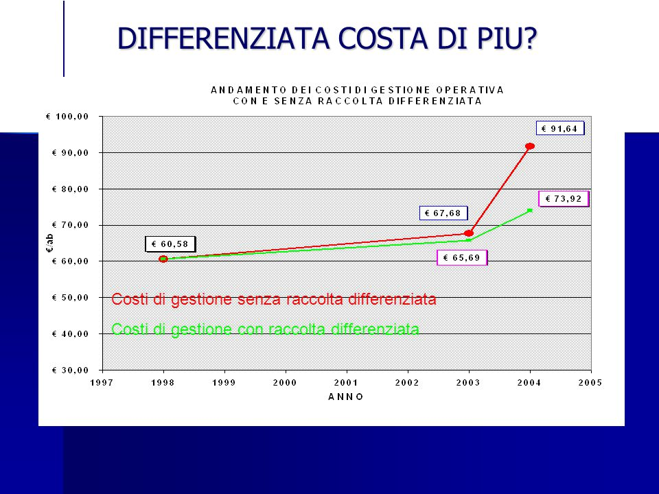 DIFFERENZIATA COSTA DI PIU.