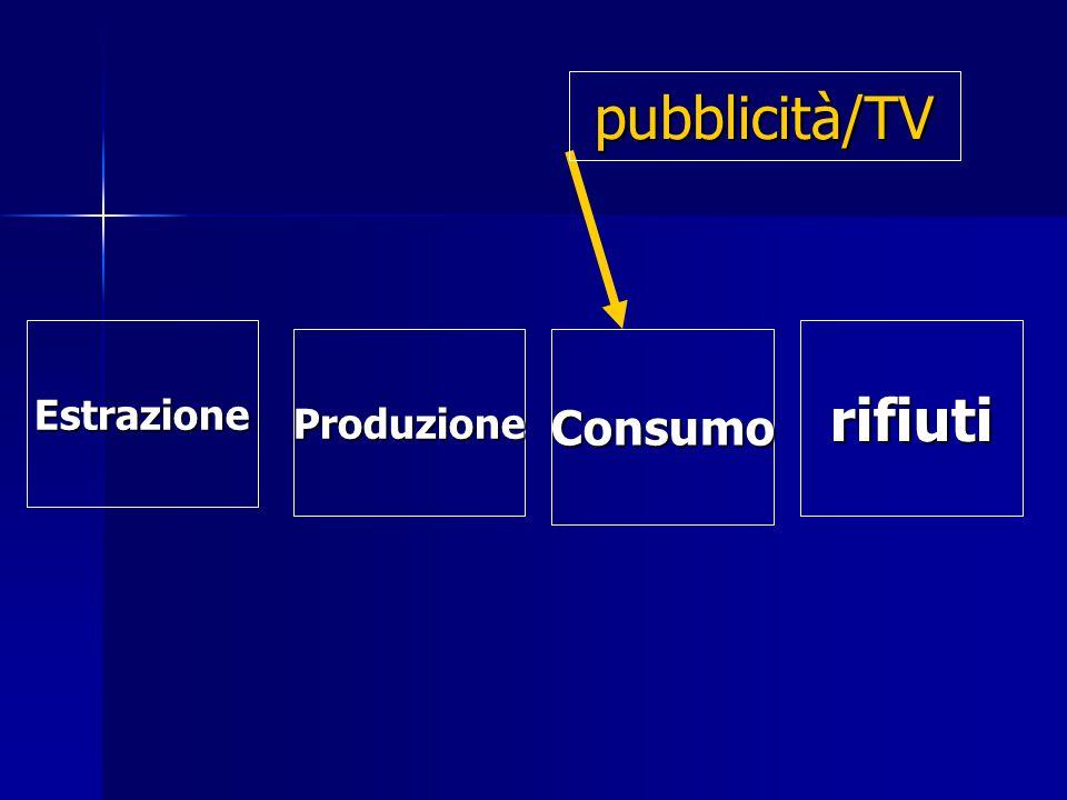 Estrazione Estrazione ProduzioneConsumo rifiuti pubblicità/TV