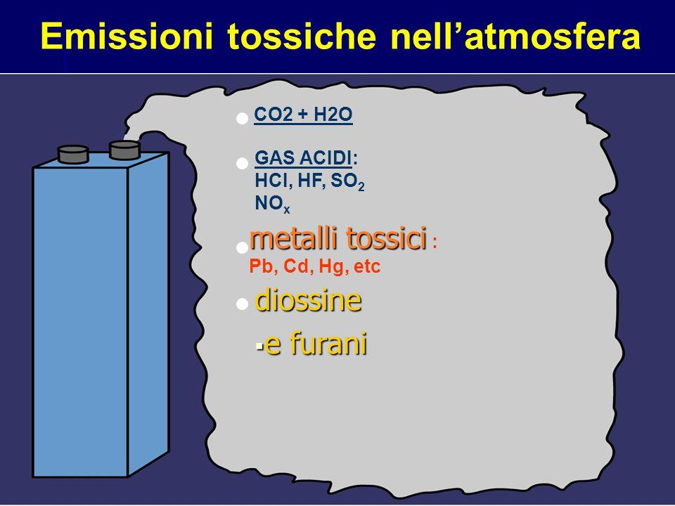 Emissioni tossiche nell'atmosfera CO2 + H2O GAS ACIDI: HCI, HF, SO 2 NO x metalli tossici metalli tossici : Pb, Cd, Hg, etc diossine  e furani