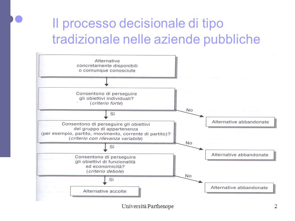 Università Parthenope2 Il processo decisionale di tipo tradizionale nelle aziende pubbliche
