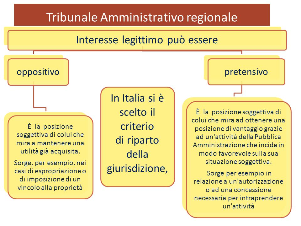 Tribunale Amministrativo regionale 2 Interesse legittimo può essere oppositivo È la posizione soggettiva di colui che mira a mantenere una utilità già acquisita.