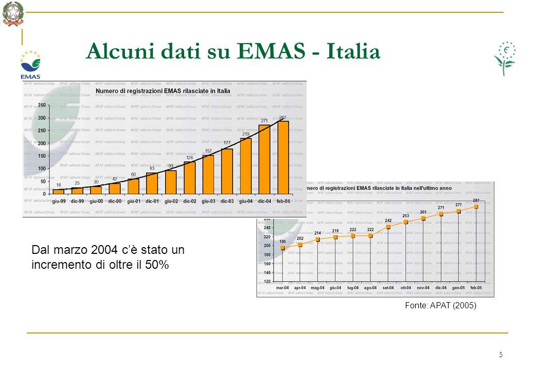 5 Alcuni dati su EMAS - Italia Fonte: APAT (2005) Dal marzo 2004 c'è stato un incremento di oltre il 50%