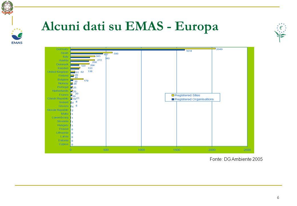 7 Alcuni dati su Ecolabel - Italia Fonte: APAT (2005) L'Italia è prima in Europa per categorie di prodotti con la margherita europea (60 licenze per oltre 1202 prodotti)