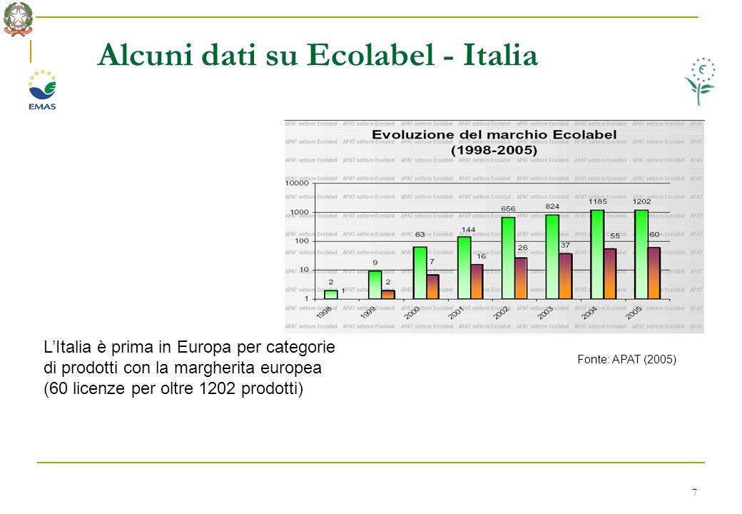 8 Alcuni dati su Ecolabel - Europa Fonte: DG Ambiente 2005