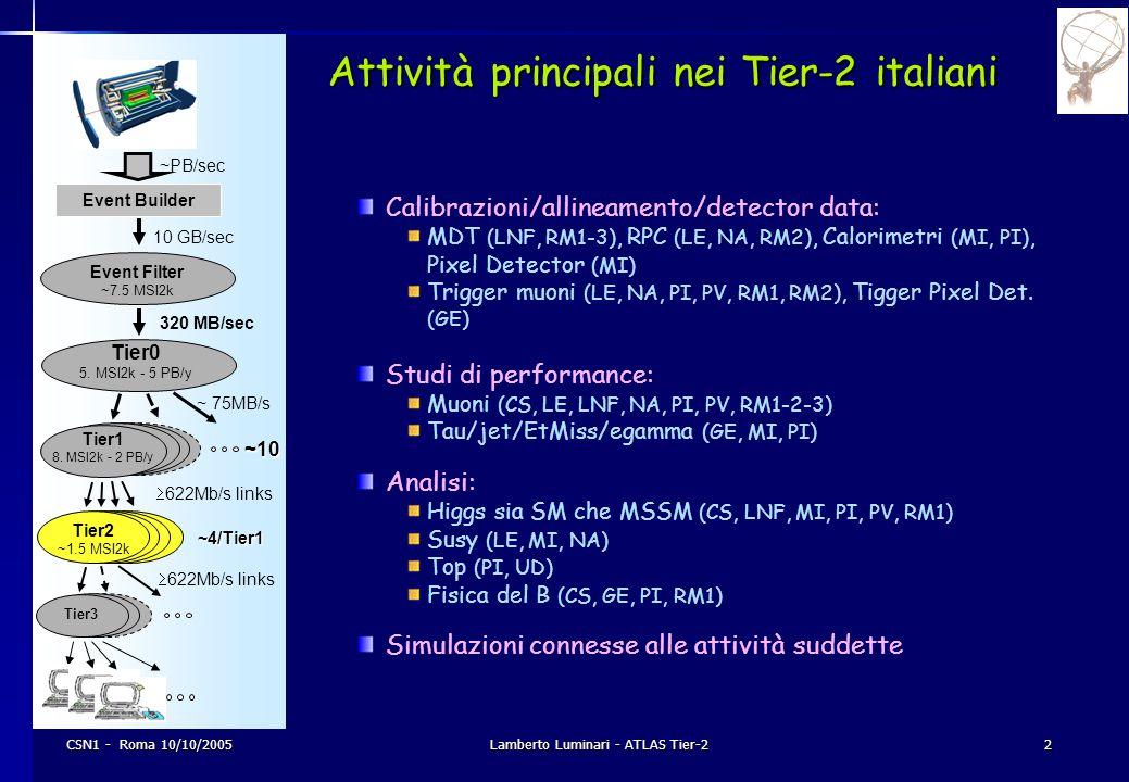 CSN1 - Roma 10/10/2005Lamberto Luminari - ATLAS Tier-23 Attività specifiche nei Tier-2 Pur essendo integrato nell'infrastruttura di calcolo complessiva, ogni Tier-2 è prioritariamente dedicato ad attività specifiche: LNF: calibrazioni MDT analisi: canali di fisica con muoni Milano: calibrazioni Pixel e Calorimetri calibrazioni Trigger Pixel studi di performance su Tau/jet/EtMiss/egamma analisi: Higgs sia SM che MSSM, Susy, fisica del Top Napoli: calibrazioni RPC calibrazioni Trigger mu studi di performance su identificazione e ricostruzione dei muoni analisi: Susy Roma: calibrazioni MDT e RPC calibrazioni Trigger mu studi di performance su identificazione e ricostruzione dei muoni analisi: Higgs sia SM che MSSM, Susy, fisica del B In ciascun centro sarà data priorità alle simulazioni connesse alle attività suddette.